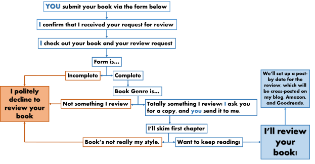 BookReviewPolicy