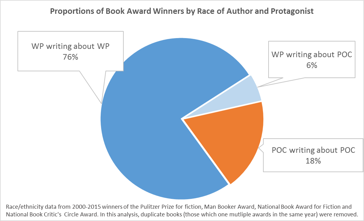 Snow blindness a follow up to nicola griffiths analysis of book the pie chart above collapses all the awards i surveyed across the award giving body to get an aggregate sense of race trends there are two main points of ccuart Images