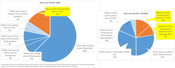 note that the women author's pie graph is smaller. That's on purpose: men (regardless of race) won 60% of the awards in the time span looked at.